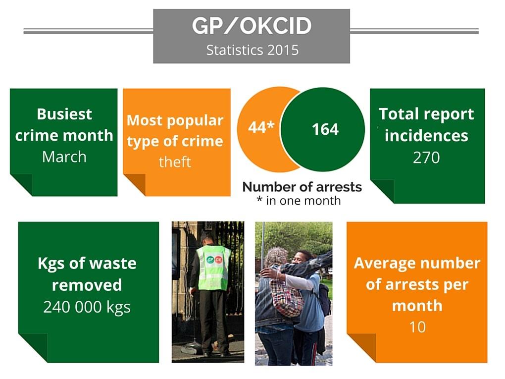 GPOKCID_stats