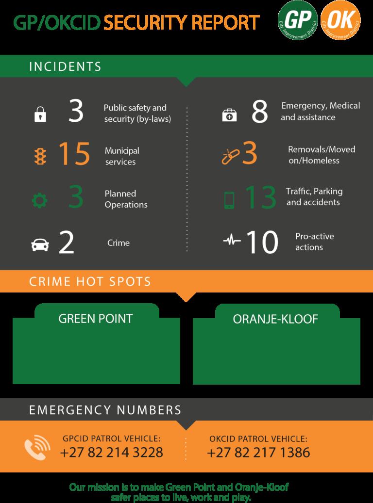 GP/OKCID SECURITY REPORT – FEBRUARY 2020